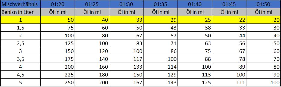 2 Takt Gemisch Tabelle